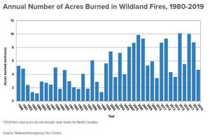 Chart of Acres burned by wildfire