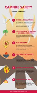 Infographic of Campfire Saftey