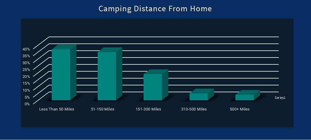 percentage of people like to camp near home