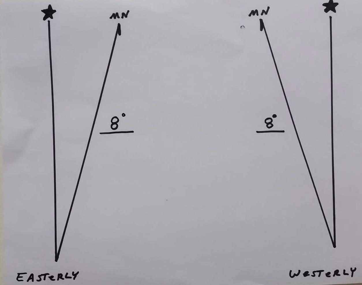 Declination-of-Compass