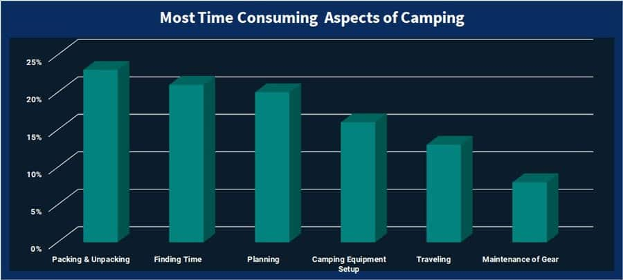 most time consuming aspect of camping