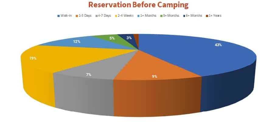 statistic on number of Americans reserve the campsite in advance