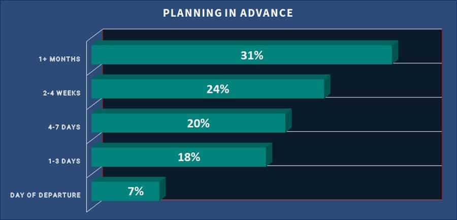 statistic of camping planning in advance